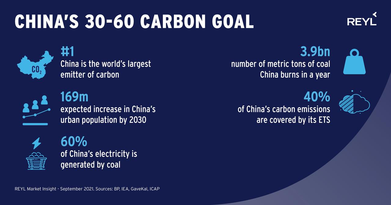 Neutralité carbone : l'objectif de la Chine d'ici 2030 et 2060
