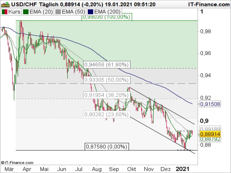IG Bank: USD/CHF: les signes avant-coureurs d'une nouvelle baisse