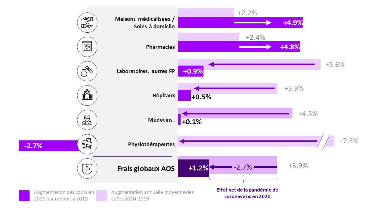 Accenture: étude sur les assurances maladies en Suisse